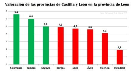 grafico barras valoracion provincias cyl provincia de leon