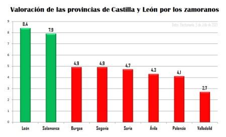 valoracion de las provincias de cyl por los zamoranos