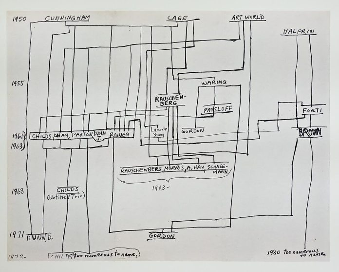 Yvonne Rainer, Diagram in response to a 1980 New Yorker article about the avant-garde dance community, 1980