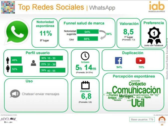 Uso del whatsapp en Clinicas Veterinarias