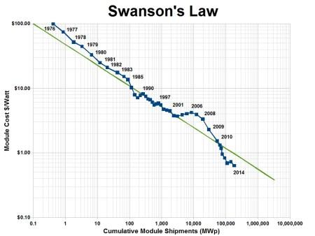 Swanson's law - Wikipedia (EN)