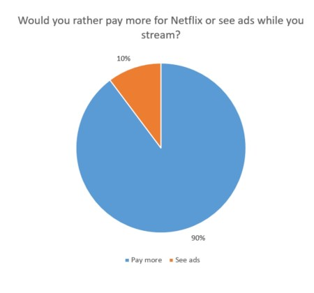 Netflix price increase vs. ads - Cordcutting.com