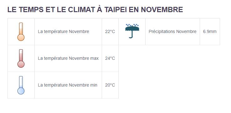 Climat Taipei - Partir en Taïwan en novembre