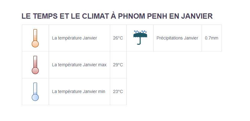 Climat Phnom Penh - Partir au Cambodge en janvier