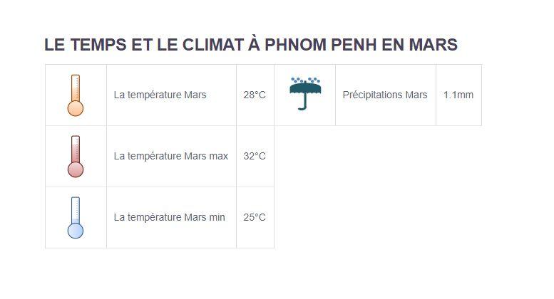 Climat Phnom Penh - Partir au Cambodge en mars