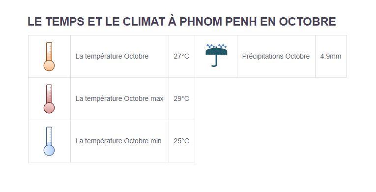 Climat Phnom Penh - Partir au Cambodge en octobre