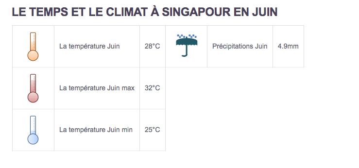 Climat Singapour - Partir au Singapour en juin