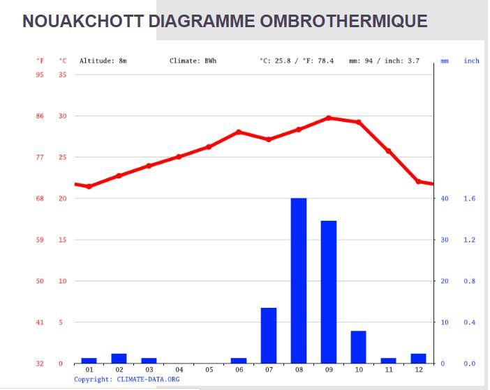 Nouakchott Diagramme