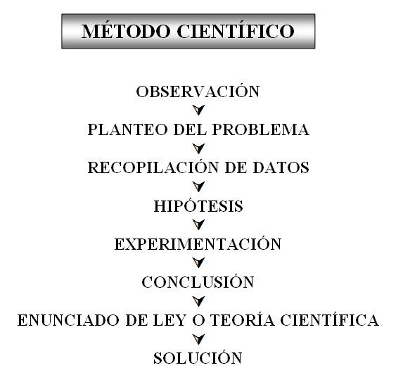 Método Científico: