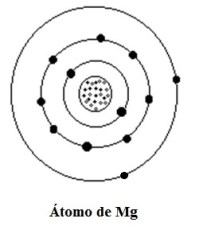 Átomo de Mg.