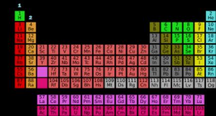 tabla periódica grupo 1 y 2
