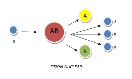 Reacciones nucleares: fisión nuclear.