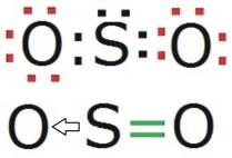 Uniones químicas covalentes dativas en la molécula de dióxido de azufre.