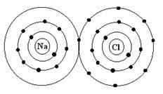 Uniones Químicas: iónicas.