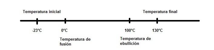Calorimetría: calor latente y sensible.