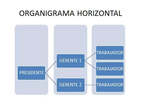 Organigramas horizontales