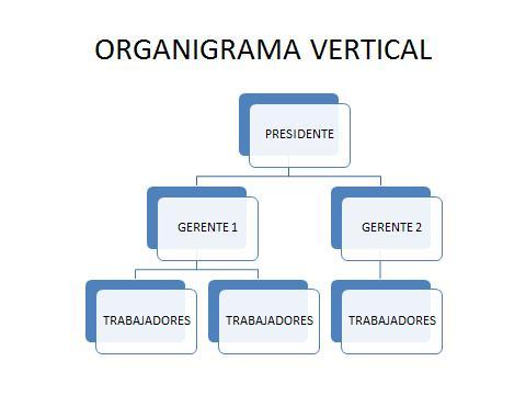 Organigramas verticales