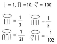 Fracciones egipcias.
