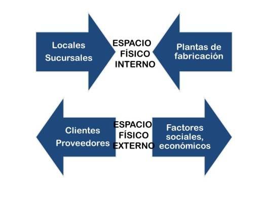 espacio organizacional