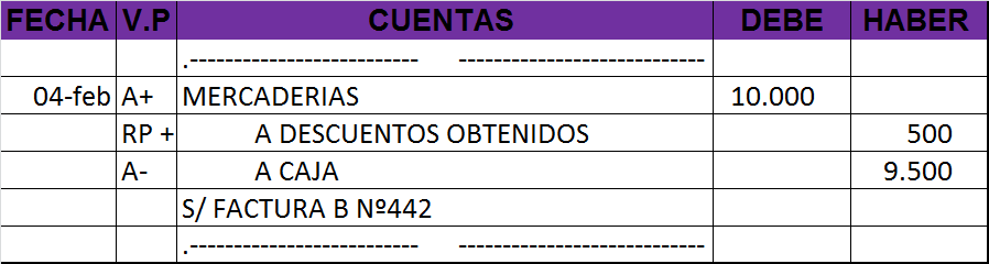 Libro Diario - Ejemplo de asiento contable con Variación patrimonial mixta con RP