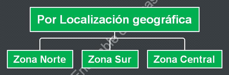 Departamentalización por zonas