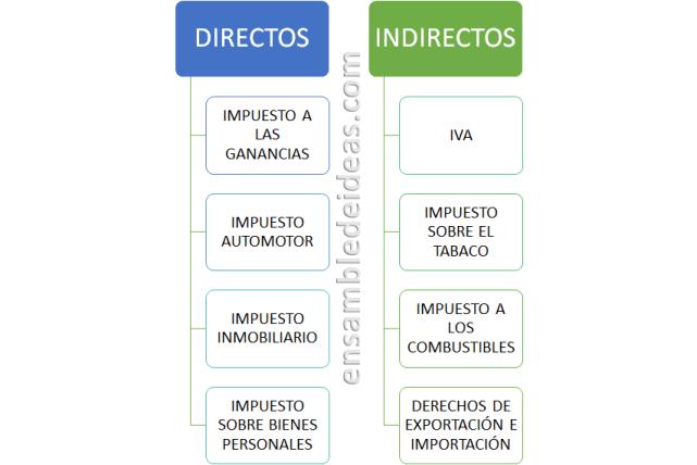 impuestos directos e indirectos impuestos en argentina