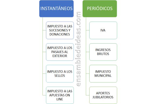 impuestos en argentina impuestos instantáneos y periódicos ensamble de ideas