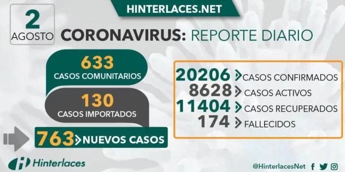 02 de agosto:Venezuela supera los 20 mil contagios de COVID-19