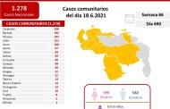 Casos activos, fallecidos, tasas de recuperación y de letalidad por estados Covid 19 Venezuela al 18JUN2021
