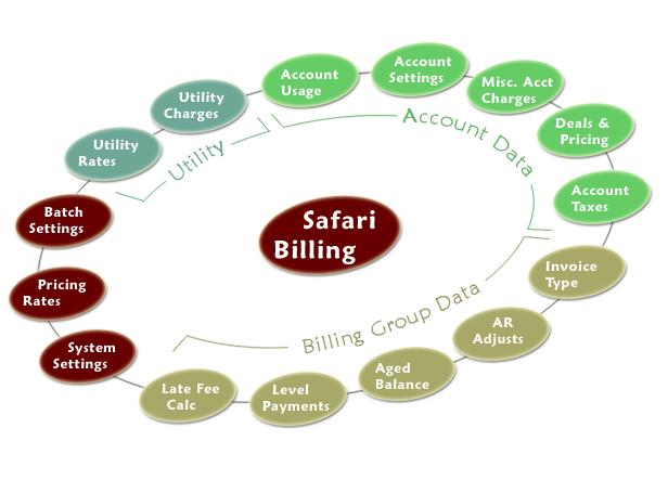 Safari_Billing