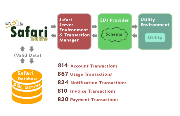 Free Invoice Creator Online Word Ensite Safari Suite For Retail Energy  Ensite Ups Invoice Tracking Excel with Word Invoices Pdf Ensite Converts Edi Data To And From The Utility Format By Way Of Your  Thirdparty Edi Provider Incoming Utility Transaction Files Xml Or Text  Files  Mechanic Shop Invoice Templates Pdf