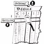Lohnpfändung nach Tabelle