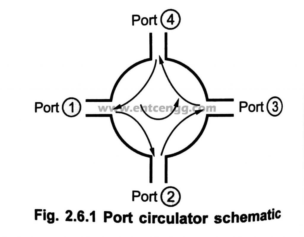 3 Amp 4 Port Circulator In Microwave