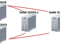 अपनी Website के लिए Name servers कैसे Configure करें ?
