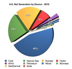 US electricity generation