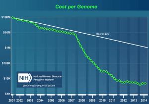 DNA sequencing cost per genome