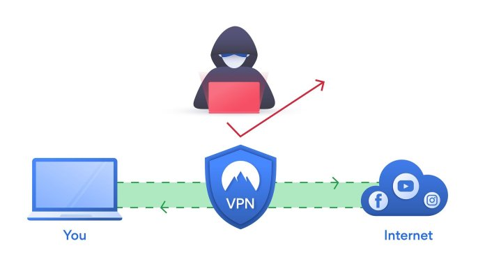 A VPN creates a private, secure connection that only certain users can access.