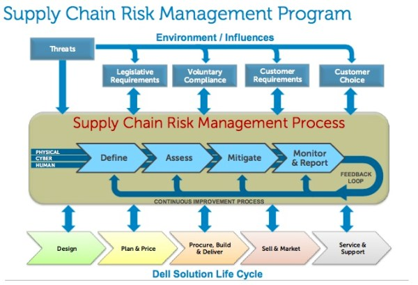 Supply Chain Risk Management Copes with Evolving Threats