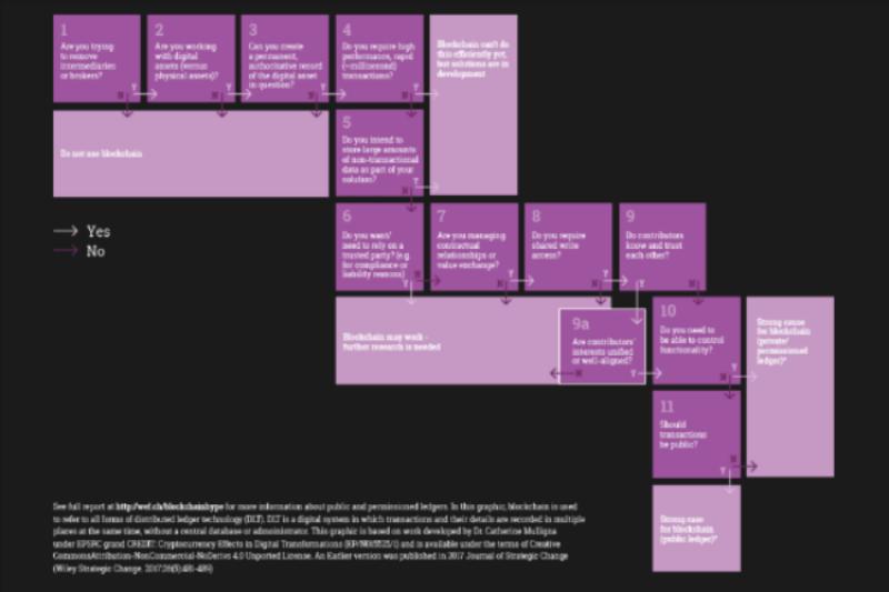 Blockchain Decision Tree