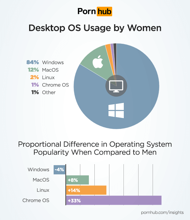 pornhub-insights-women-tech-desktop-os.png
