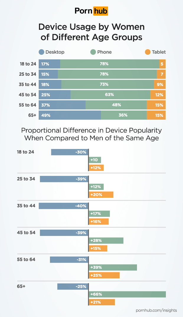 pornhub-insights-women-tech-device-usage-ages.png