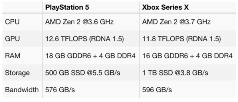 PS5 and Xbox Series X specifications