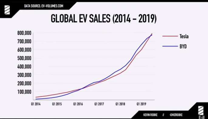 Tesla achieves an incredible feat by making over 1 million