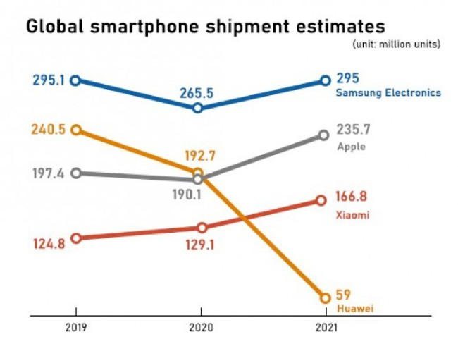 Strategy Analytics agency chart for the global mobile market