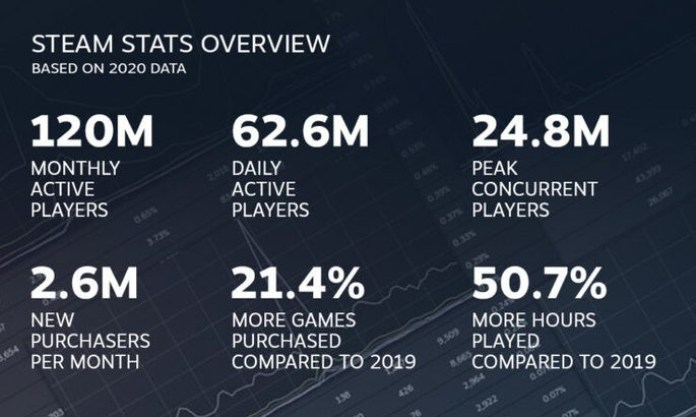 Steam data for 2020