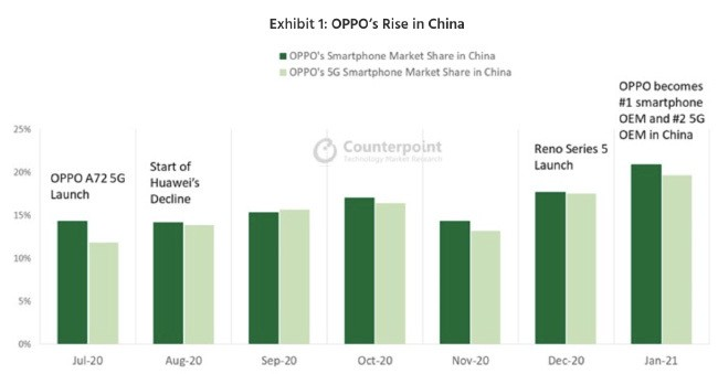 Oppo Android smartphone Huawei