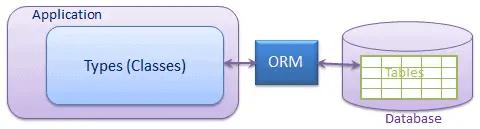 Entity Framework overview
