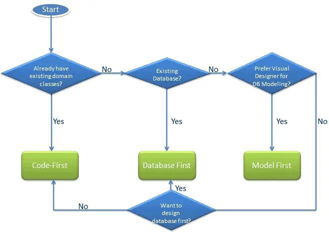 Choose Entity Framework modling