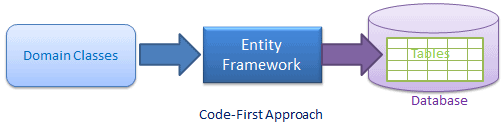 code-first in entity framework
