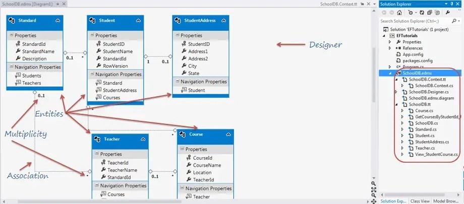 Entity Framework 5.0 Tutorial